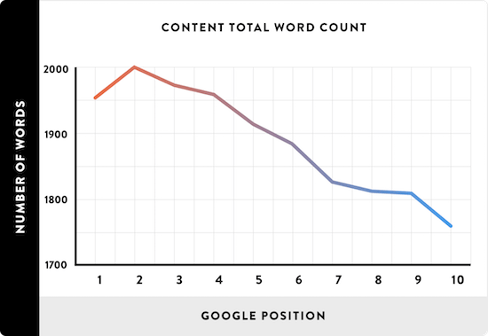 SERPs Word Count