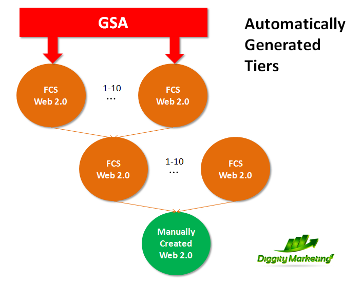 automatically generated tiers
