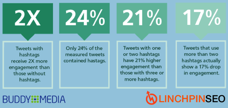 How to Use Hashtags on Twitter stats